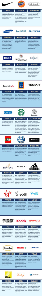 The-Meaning-of-Brand-Names1